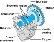 rv gear mechanism second stage